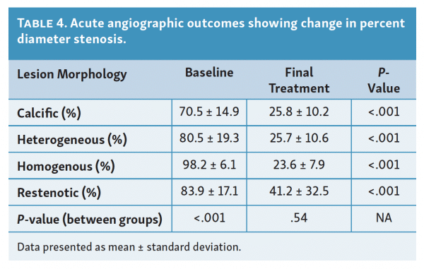 acute-angiographic-outcomes