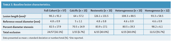 baseline-lesion-characteristics-optimizing-laser-atherectomy-different-lesions
