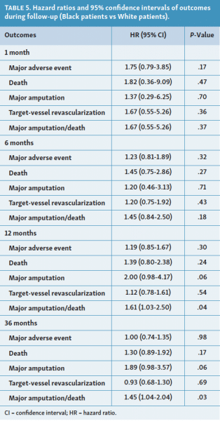 Racial Disparities in Risk for Major Amputation or Death After Endovascular Interventions for Peripheral Artery Disease: A LIBERTY 360 Study